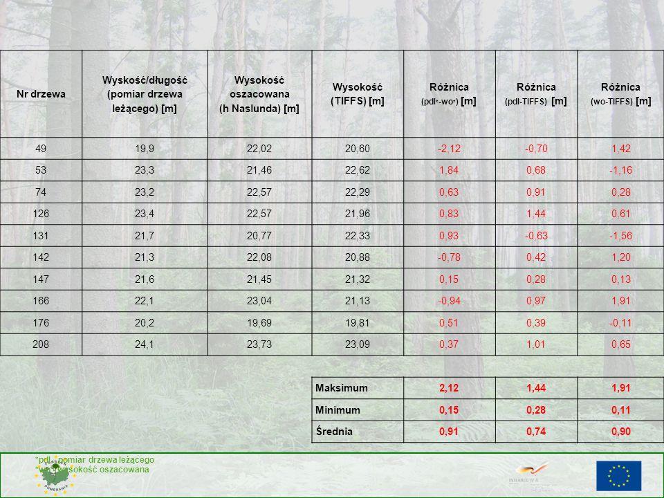 Wyskość/długość (pomiar drzewa leżącego) [m]
